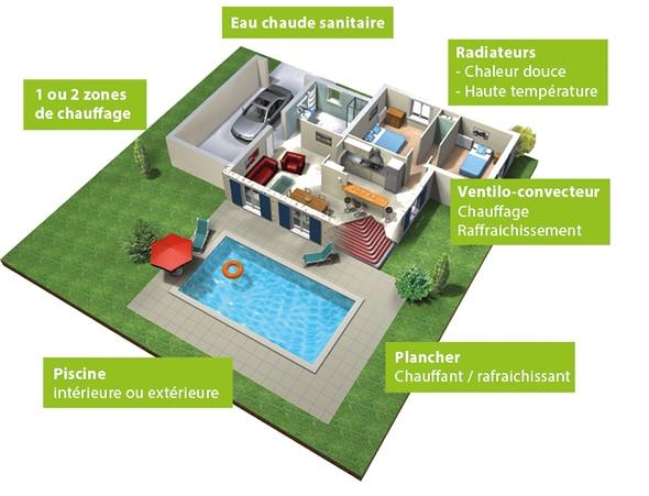 Le chauffage géothermie, fonctionnement et avantages
